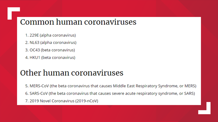 CDC list of coronaviruses