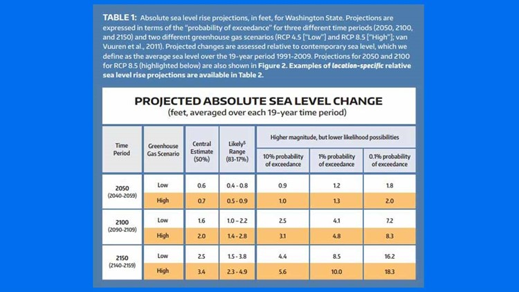 chart of rising sea levels in nw_1532965675141.jpg.jpg