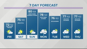 Storm Team 2 Maria Genero  Has Your Evening Forecast Fpr June 20, 2019