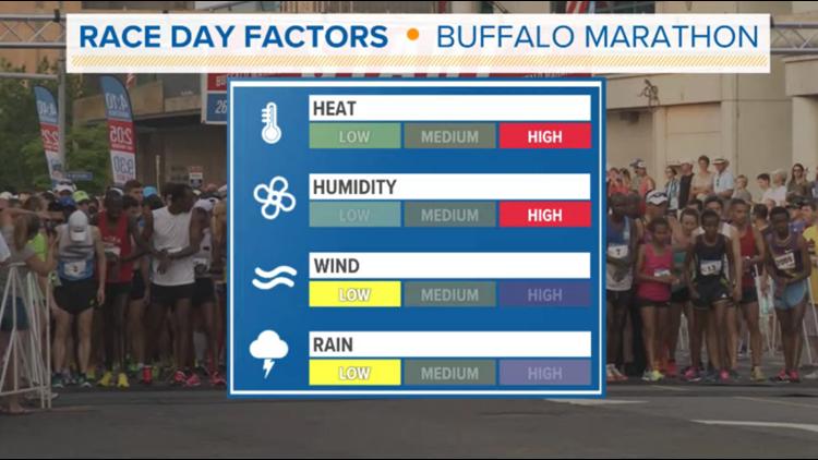 Very warm and humid: this year's Buffalo Marathon forecast