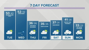 Storm Team 2 Forecast: Monday, November 25, 2019 - 6 PM