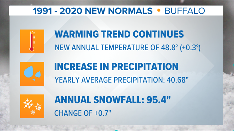 It's official: Buffalo's 'new normal' for climate data is here