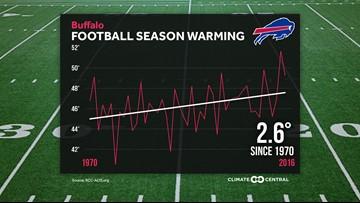 The NFL football season is getting warmer