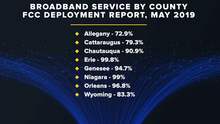 WNY Broadband Access