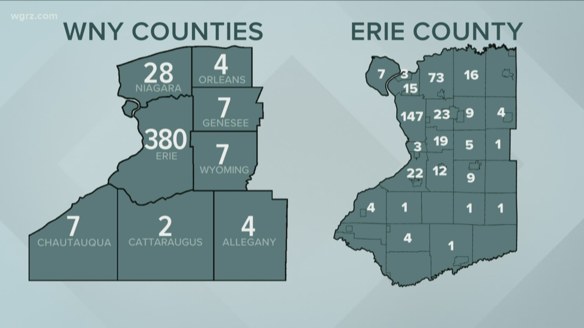 With 70 New Cases Of Coronavirus Erie County Total Rises To 380 Wgrz Com
