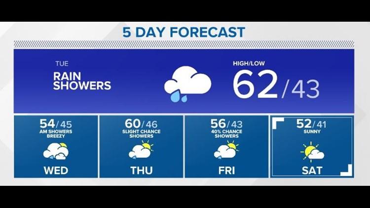 Storm Team 2 Weather Forecast