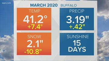 Storm Team 2 Patrick Hammer Has Your Midday Forecast For March 31, 2020