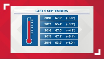 Buffalo riding a streak of warm Septembers
