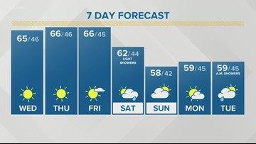 Storm Team 2 Kevin O'Neill Has Your Midday Forecast For October 9, 2019