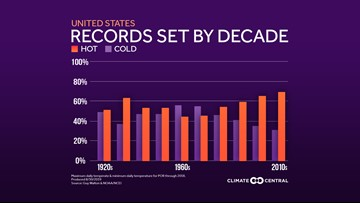 Meteorological fall already setting a record pace for some