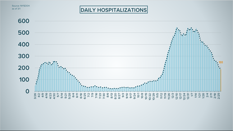 COVID-19 hospitalizations in WNY region continues downward trend