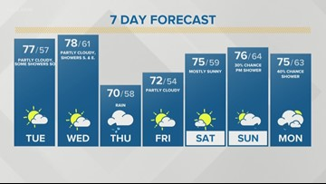 Storm Team 2 Kevin O'Neill Has Your Midday Forecast For June 18, 2019