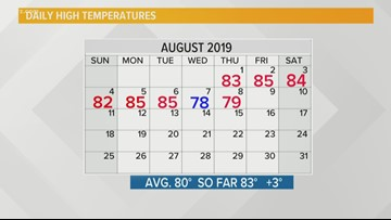 Storm Team 2 Kevin O'Neill Has Your Midday Forecast For August 9, 2019