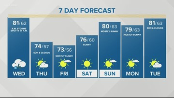 Storm Team 2 Kevin O'Neill Has Your Midday Forecast For August 21, 2019