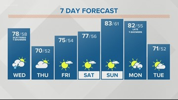 Storm Team 2 Patrick Hammer Has Your Midday Forecast For June 5, 2019