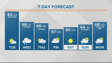 Storm Team 2 Patrick Hammer Has Your Midday Forecast For October 1, 2019