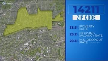 Zip codes economic data