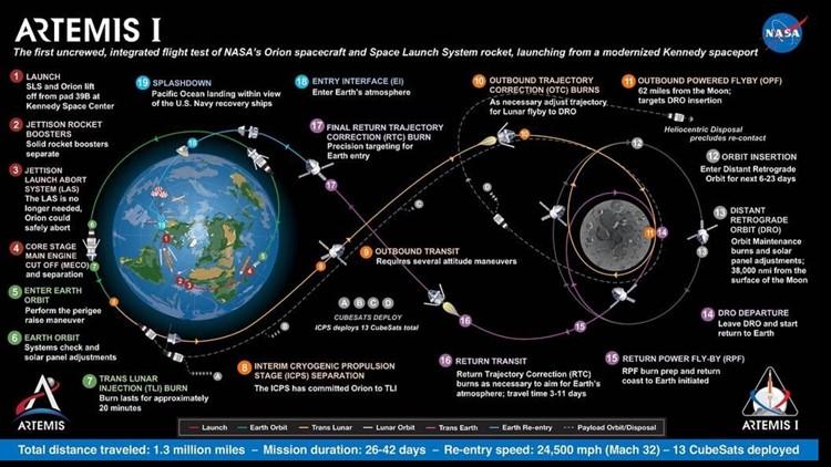 Artemis I mission