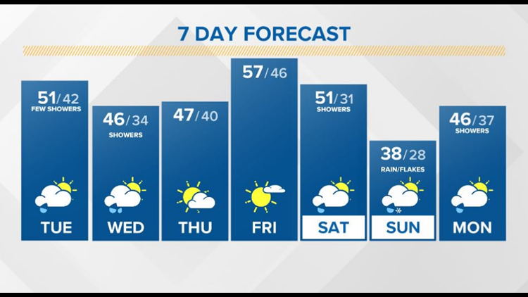 Mid-day showers with cool temperatures through the weekend