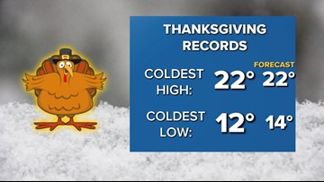 Thanksgiving Day could bring record cold