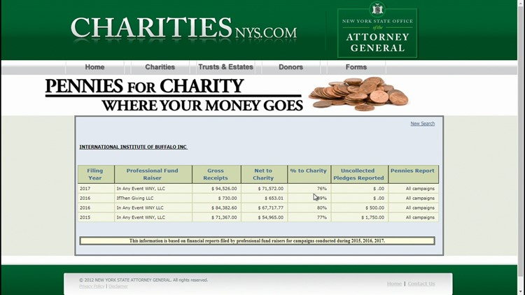 Where does the money you give to charity go?