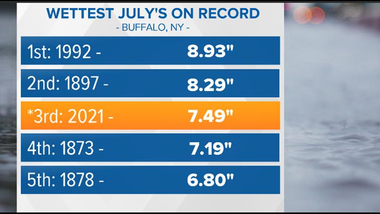 Rain Recap: Where July now ranks in Buffalo record books