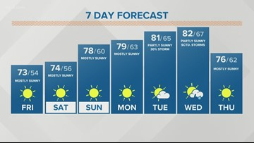 Storm Team 2 Jennifer Stanonis Has Your Midday Forecast For August 23, 2019