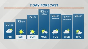 Storm Team 2 Patrick Hammer Has Your Midday Forecast For June 21, 2019