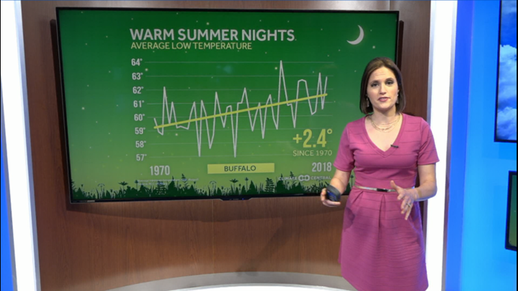 Heather's Weather Whys: Our warm summer nights are getting warmer