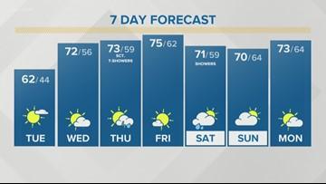 Storm Team 2 Patrick Hammer's Daybreak Forecast for 5/21/2019