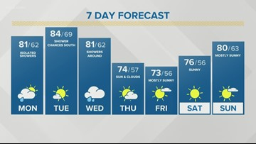 Storm Team 2 Kevin O'Neill Has your Midday Forecast For August 19, 2019