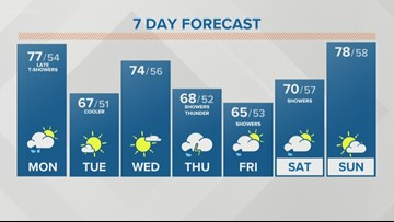 Storm Team 2 Patrick Hammer Has You Midday Forecast For June 10, 2019