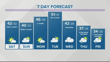 Storm Team 2 Forecast: Friday, November 22, 2019 - 6 PM