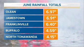 There was plenty of rain for the month of June