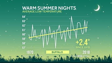 2019 continues the trend of warming summer nights