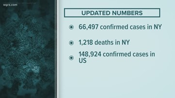 Updated Numbers Of NY and WNY Coronavirus Cases