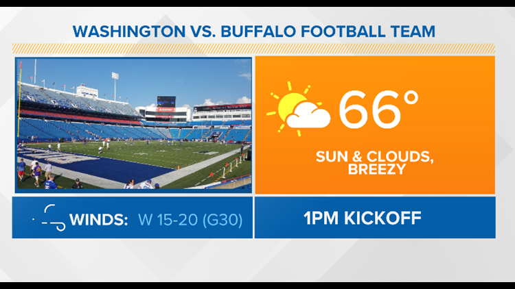 Bills Week 3 game-time forecast vs. Washington on Sunday
