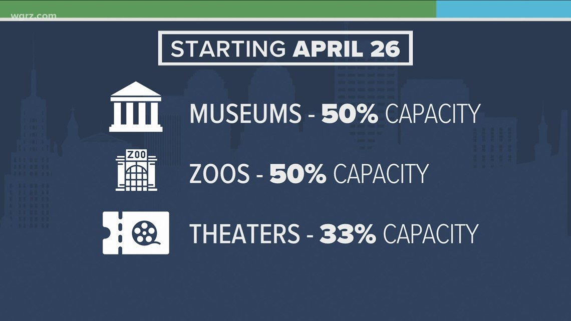 Monday Town Hall: NY expanding capacity at museums, zoos, theaters