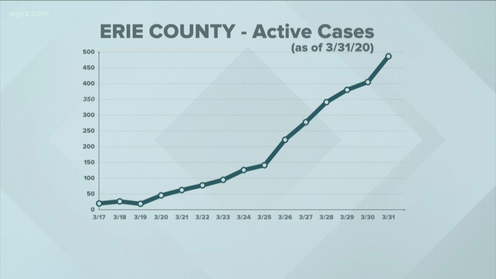 Understanding The Curve In Erie County Wgrz Com