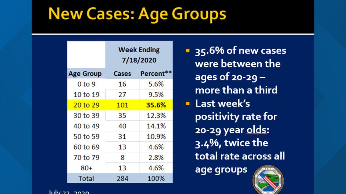 Those In Their 20s Now Biggest Age Group Testing Positive For Covid 19 In Erie County Wgrz Com