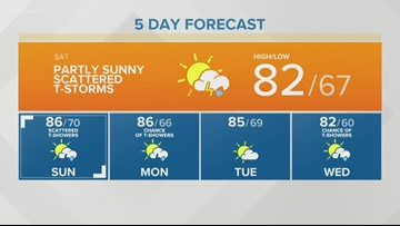 Storm Team 2 Weather Forecast Patrick Hammer 8/17/19