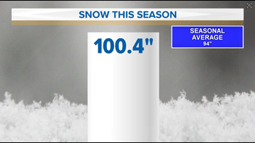 "Buffalo climbs over 100"" of snow for the season"