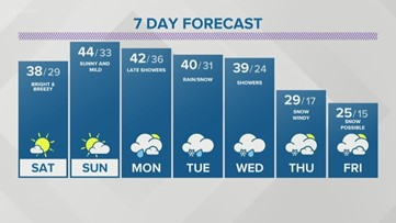 Storm Team 2 Heather Waldman Has Your Early Evening Forecast For February 21, 2020