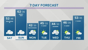 Storm Team 2 Maria Genero Has Your Early Evening Forecast For March 27, 2020