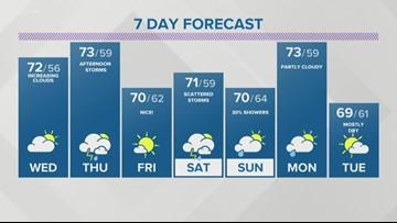 Storm Team 2 Maria Genero Evening Forecast For 5/21/2019