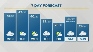 Storm Team 2 Patrick Hammer Has Your Midday Forecast For January 13, 2020