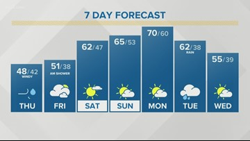 Storm Team 2 Patrick Hammer Has Your Midday Forecast For October 17, 2019
