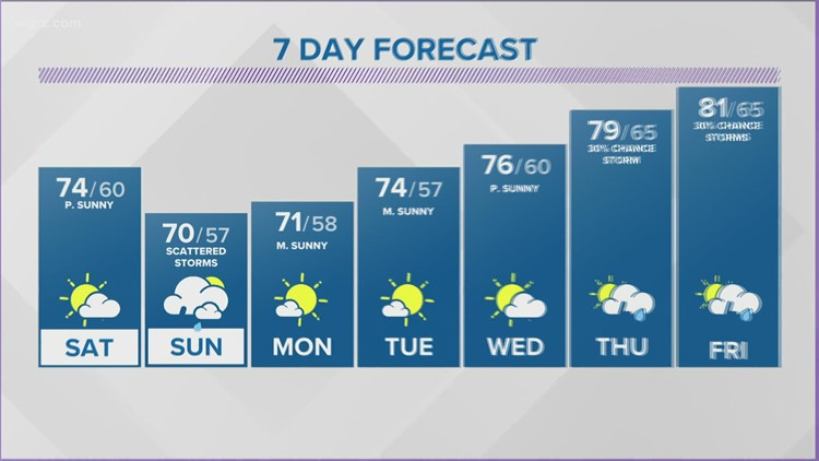 Storm Team 2 Maria Genero Has Your Early Evening Forecast For July 30, 2021