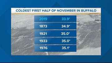 Coldest first half of November on record in Buffalo