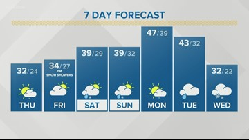 Storm Team 2 Patrick Hammer Has Your Midday Forecast For January 30, 2020